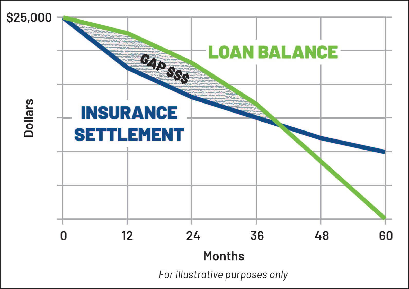New car depreciation illustration and GAP benefits